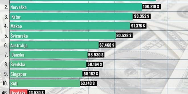 BiH najlošija u regionu: Tek na 91. mjestu po rastu BDP-a