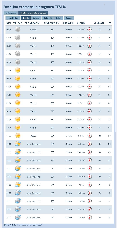 Grafički prikaz preuzet sa: http://www.weather.ba